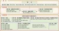 三笠市未来づくり基本条例の体系